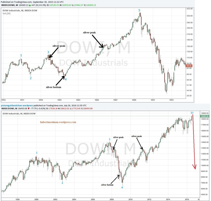 Dow Crash Analysis