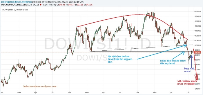 dow silver ratio short term
