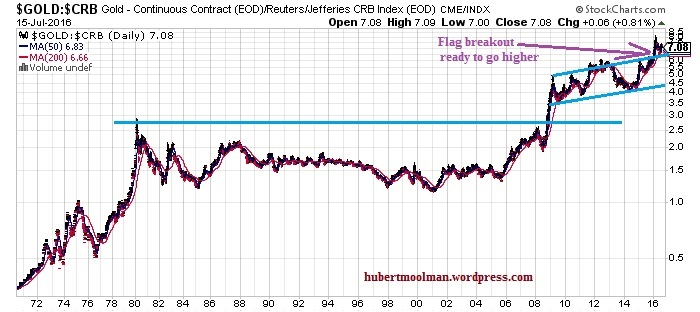 gold to crb index analysis
