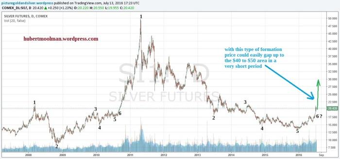 silver fractal analysis