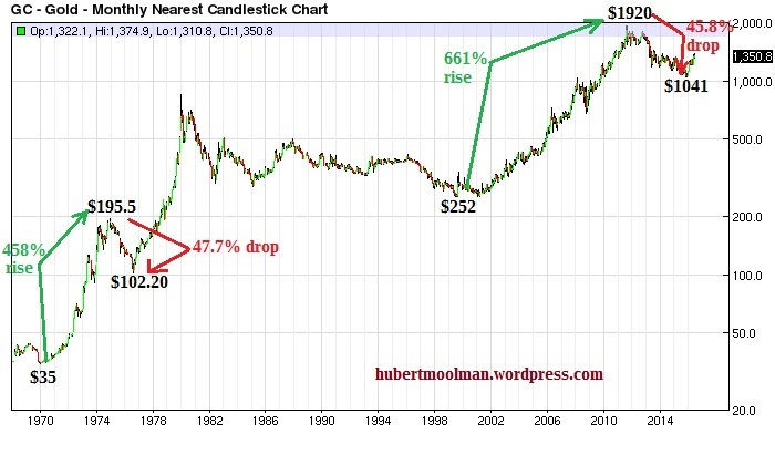 gold current bull market vs 70s bull market