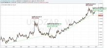 usd zar chart 2004 to 2016