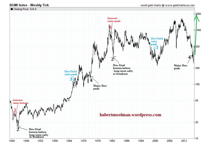 bgmi index gold stocks