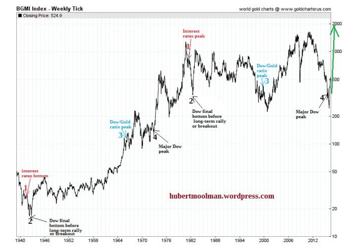 bgmi index gold stocks