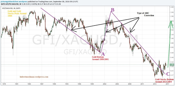 gfi-silver-ratio-edited