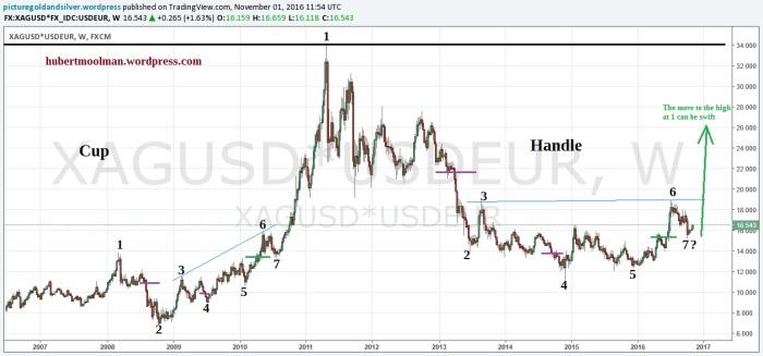 silver-in-euros-edited