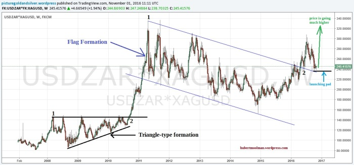 silver-in-rands