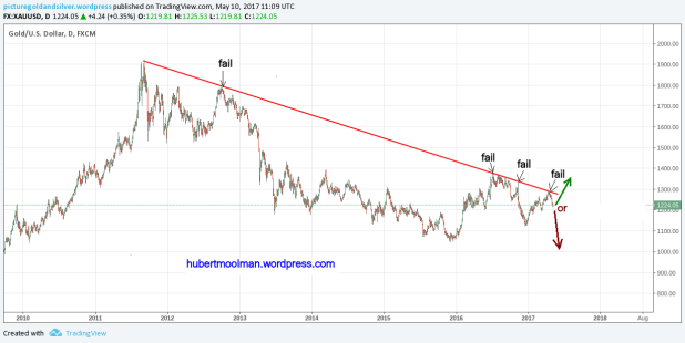 gold rice chart critical point
