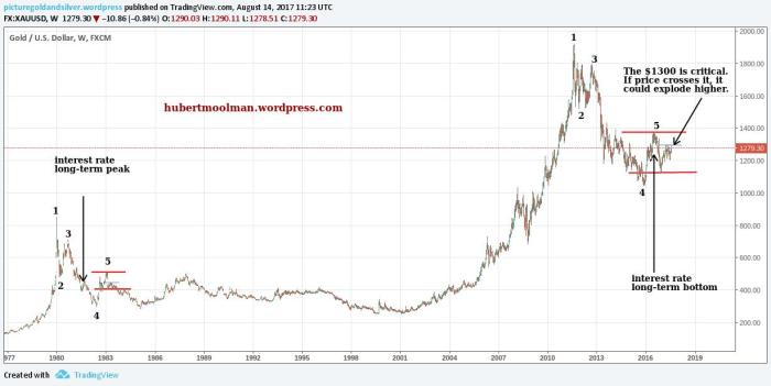 gold long term chart