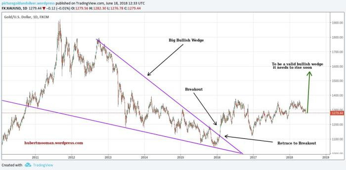 wedge pattern 7yrs