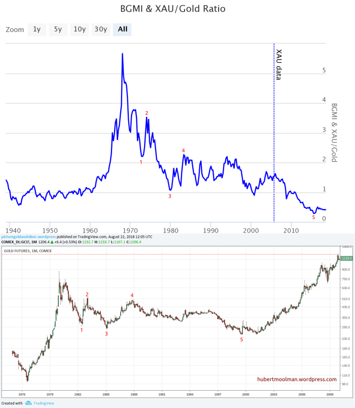 bgmi gold vs gold correction