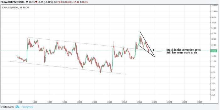 Gold Price Forecast 2019/2018: The Various Prices Of Gold