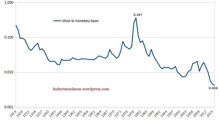 Silver and Monetary base edited