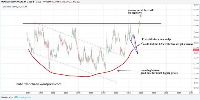 silver price in oil edited