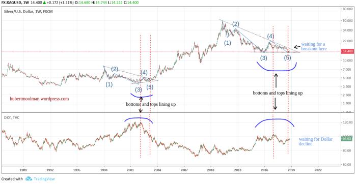silver vs dollar 2