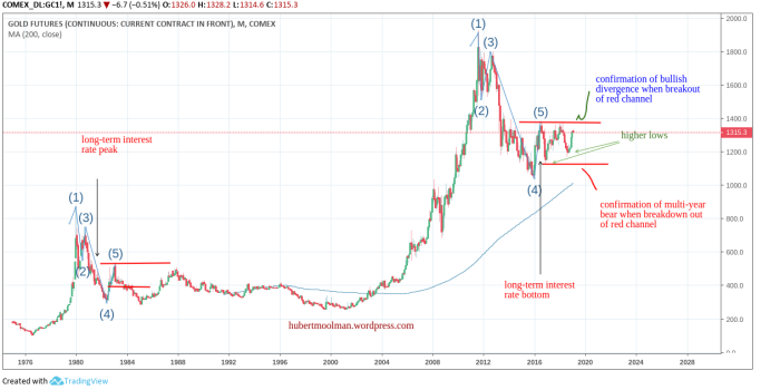 gold divergence