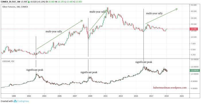 silver vs usdzar