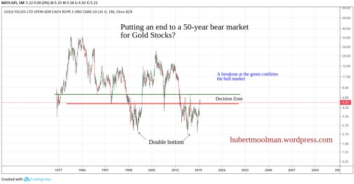 Gold Fields - Gold Stock
