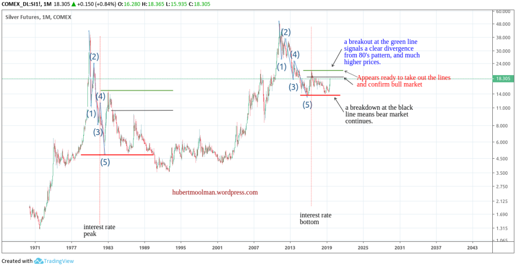 Silver Poised to Confirm the Start of a Mega Bull Market